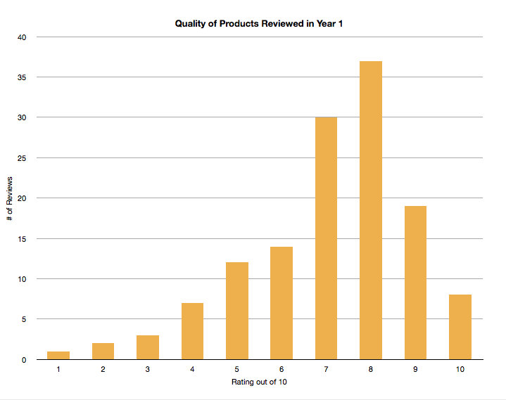 Quality of products reviewed in year 1